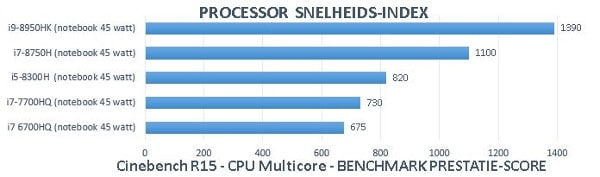 CPU index