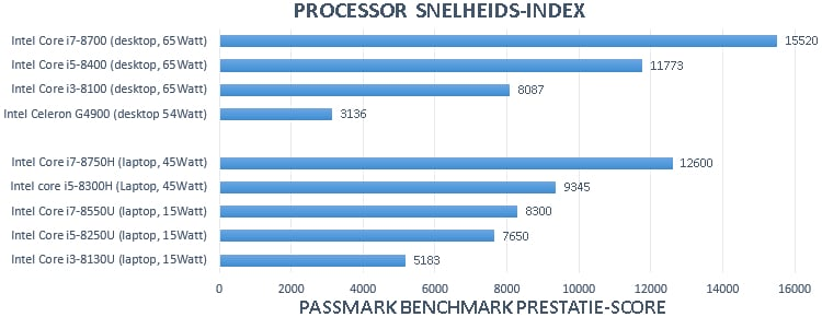 CPU en processor snelheid index